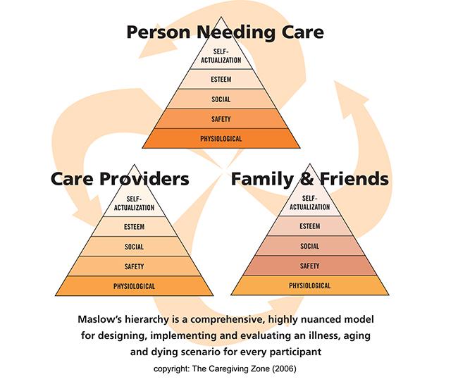 The Caregiving Zone